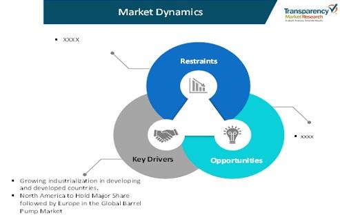 barrel pump market dynamics