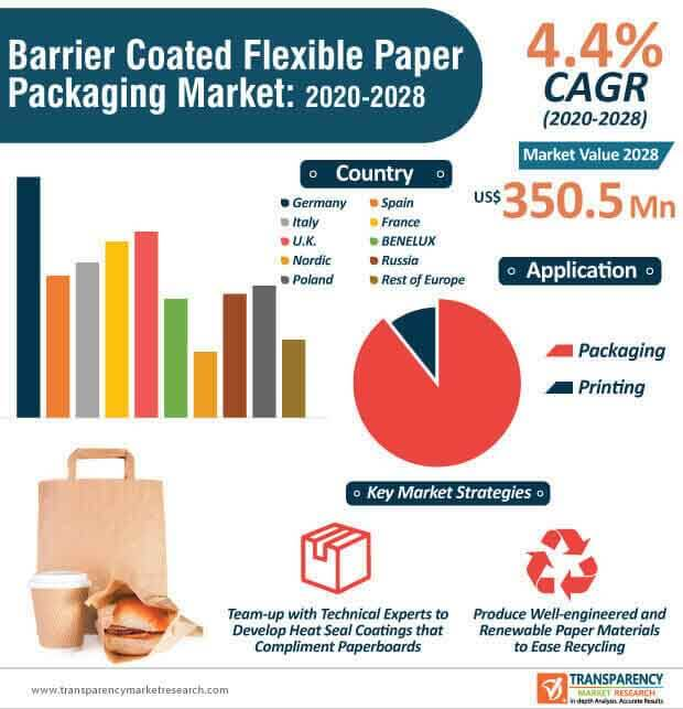 barrier coated flexible paper packaging market infographic