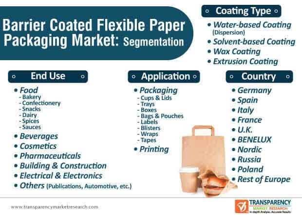 barrier coated flexible paper packaging market segmentation