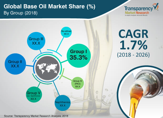 base oils lubes industry