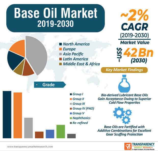 base oils lubes market infographic