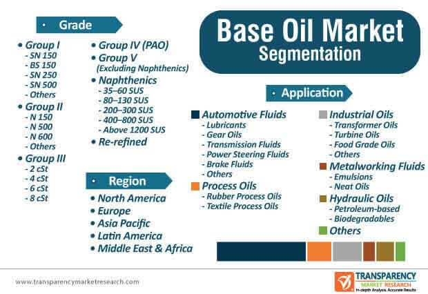 base oils lubes market segmentation