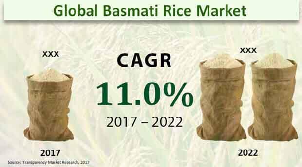 basmati rice market