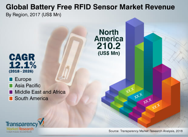 Battery Free RFID Sensor  Market Insights, Trends & Growth Outlook