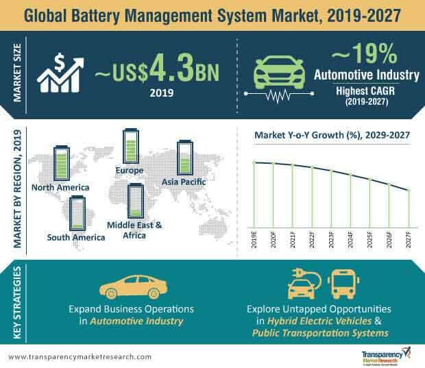 battery management system market infographic