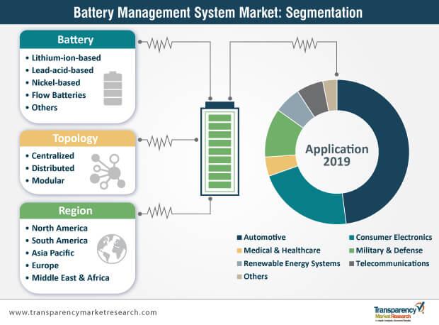 battery management system market segmentation