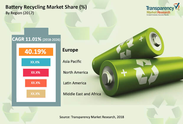 battery recycling market