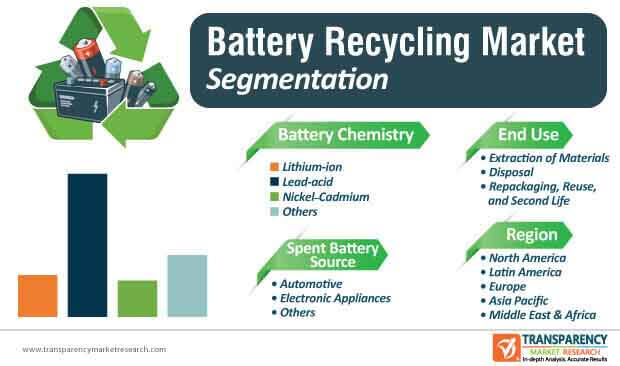battery recycling market segmentation
