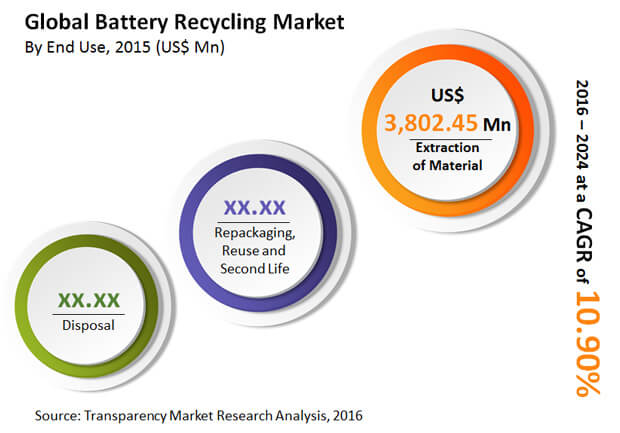 battery-recycling-market
