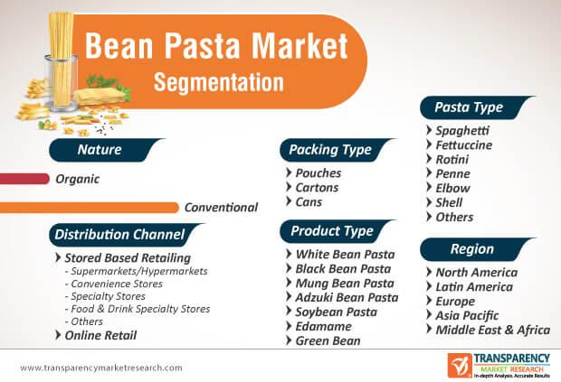 bean pasta market segmentation