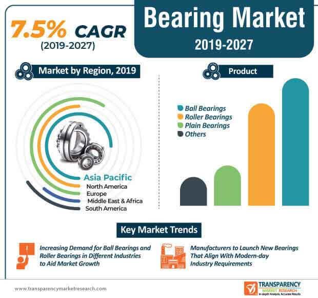 bearing market infographic