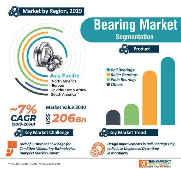 Bearing  Market Insights, Trends & Growth Outlook