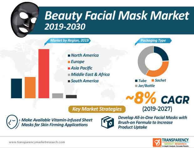 beauty facial mask market infographic