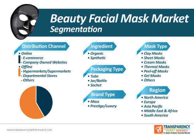 beauty facial mask market segmentation