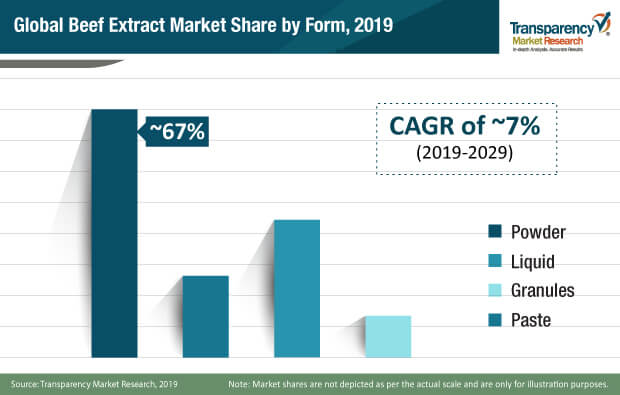 beef extract market share