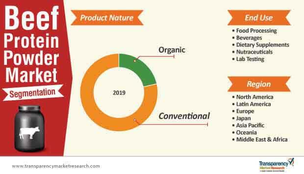 beef protein powder market segmentation