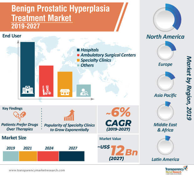 benign prostatic hyperplasia treatment market infographic