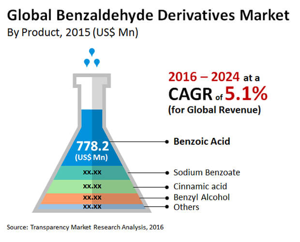 benzaldehyde derivatives market
