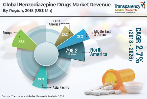 benzodiazepine drugs market