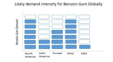 benzoin gum market