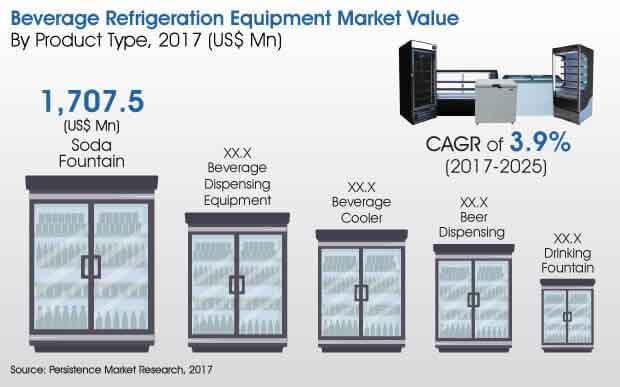 beverage refrigeration equipment
