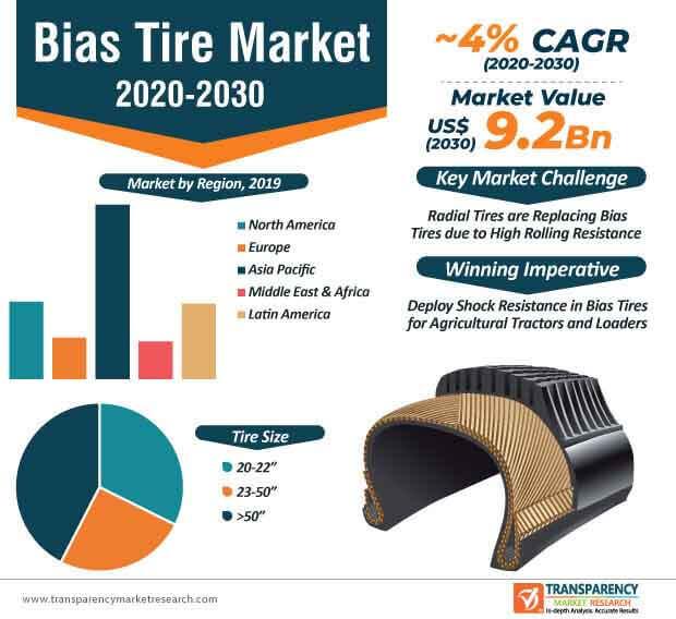 bias tire market infographic