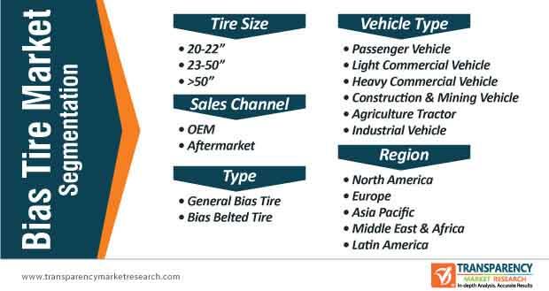 bias tire market segmentation
