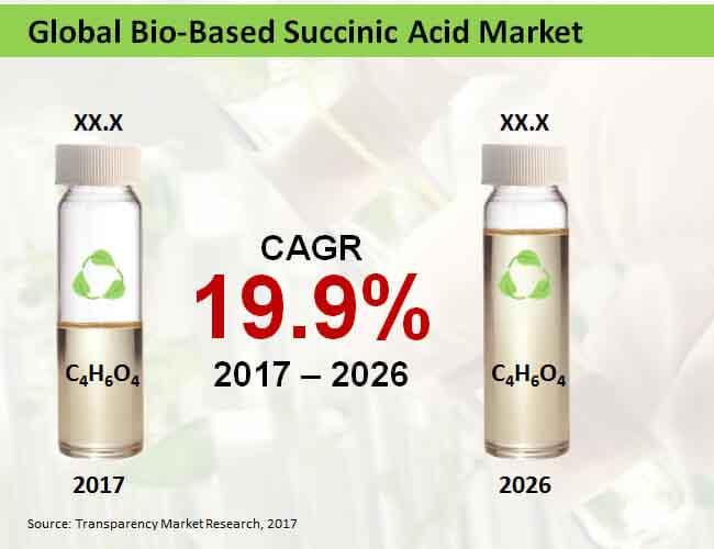 bio based succinic acid market