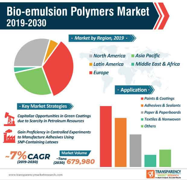 bio emulsion polymers market infographic