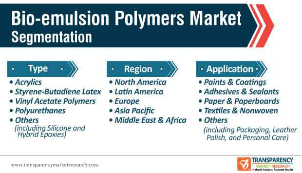 bio emulsion polymers market segmentation