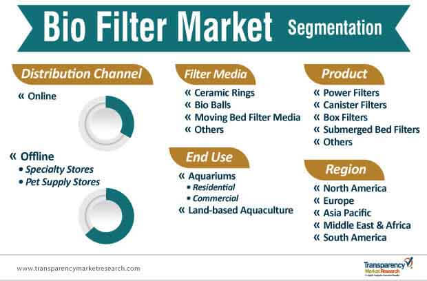 bio filter market segmentation