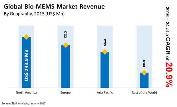 bio mems market