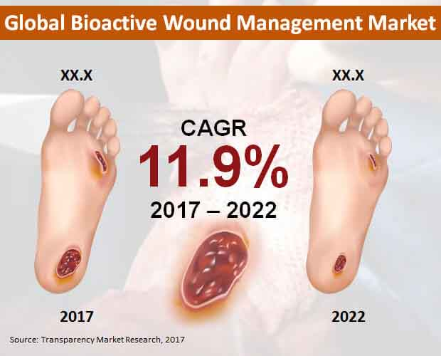 bioactive wound management market
