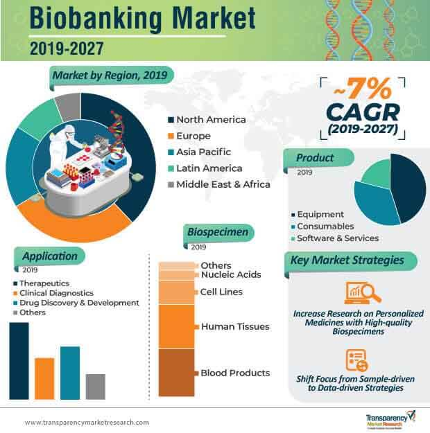 Biobanking  Market Insights, Trends & Growth Outlook