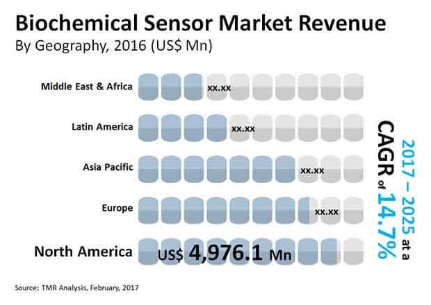 biochemical sensor market