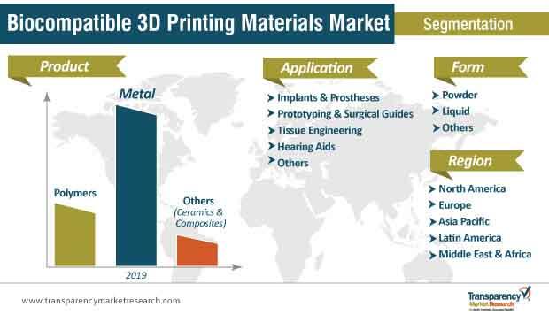 biocompatible 3d printing material market segmentation