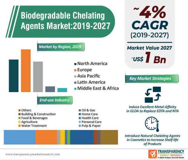 Biodegradable Chelating Agents  Market Insights, Trends & Growth Outlook