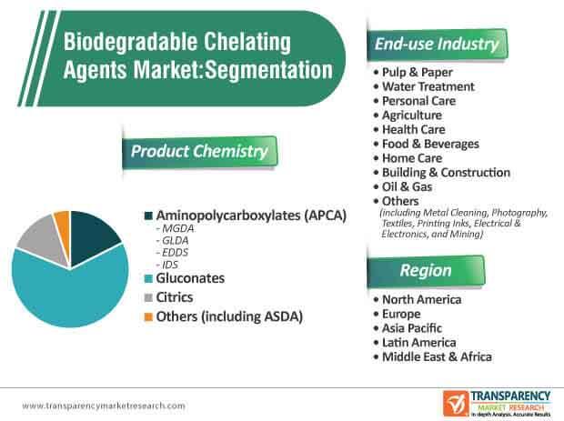 biodegradable chelating agents market segmentation