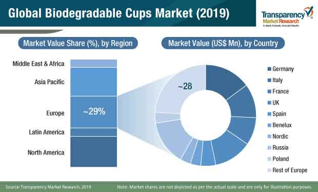 biodegradable cups market share