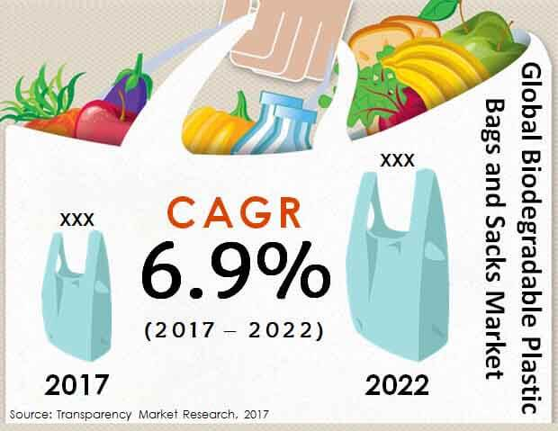 biodegradable plastic bags sacks market