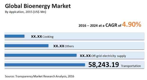 bioenergy-market