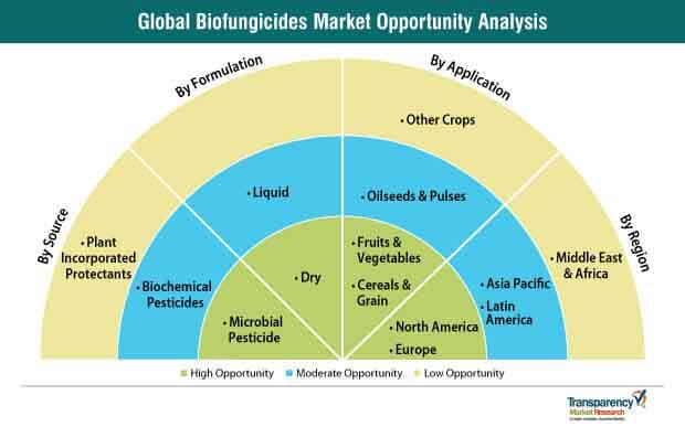 biofungicides market opportunity