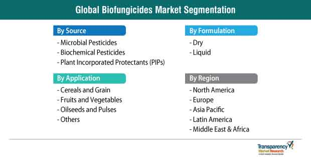 biofungicides market segmentation