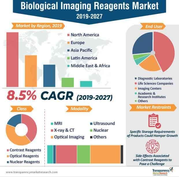 Biological Imaging Reagents  Market