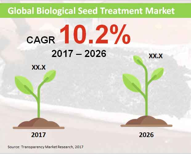 biological-seed-treatment-market.jpg