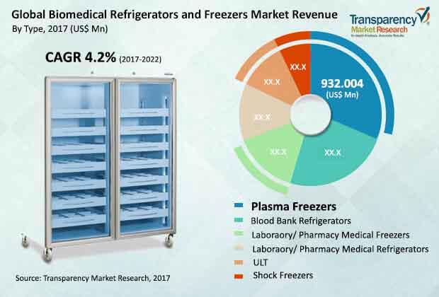 biomedical-refrigerators-freezers-market.jpg