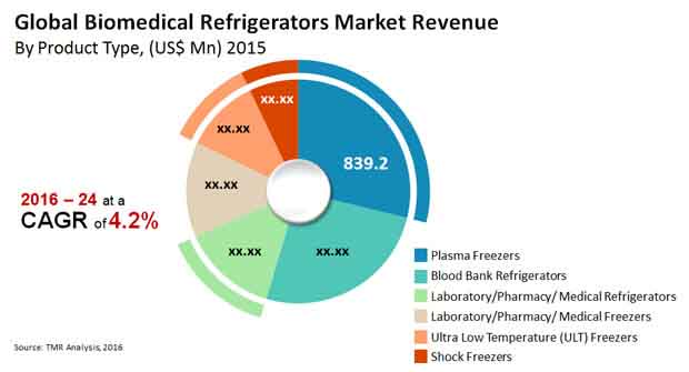 biomedical refrigerators market