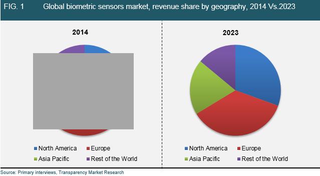 Fingerprint Sensors Market : Industry Outlook Research Report 2017-2024 – Global Trends & Forecast