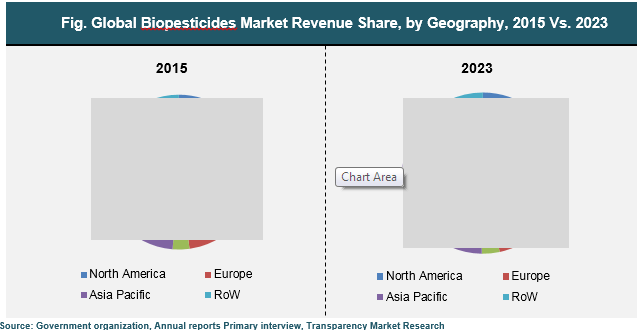 biopesticides-market