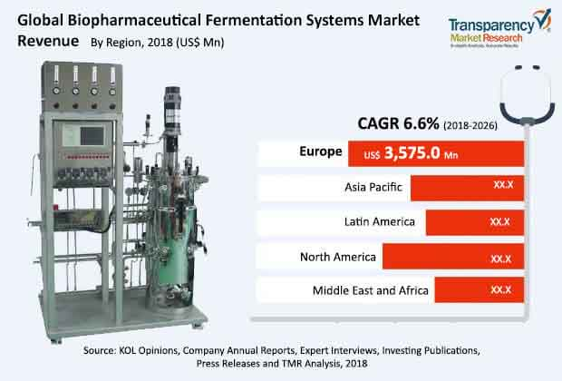 biopharmaceutical fermentation systems market